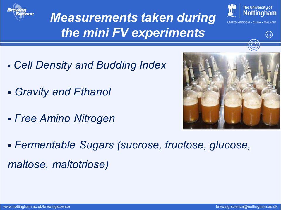  Cell Density and Budding Index  Gravity and Ethanol  Free Amino Nitrogen  Fermentable Sugars (sucrose, fructose, glucose, maltose, maltotriose) M