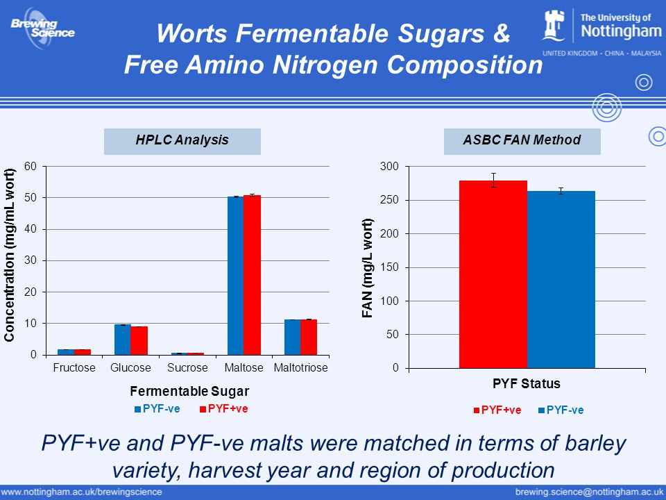 Worts Fermentable Sugars & Free Amino Nitrogen Composition PYF+ve and PYF-ve malts were matched in terms of barley variety, harvest year and region of production HPLC AnalysisASBC FAN Method