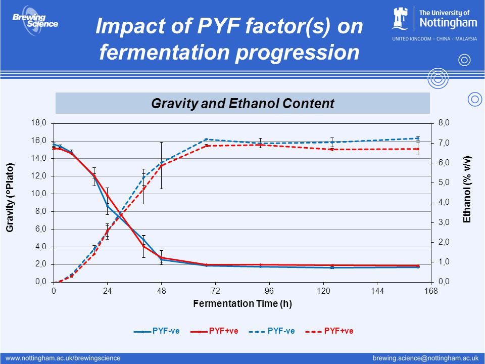 Impact of PYF factor(s) on fermentation progression Gravity and Ethanol Content