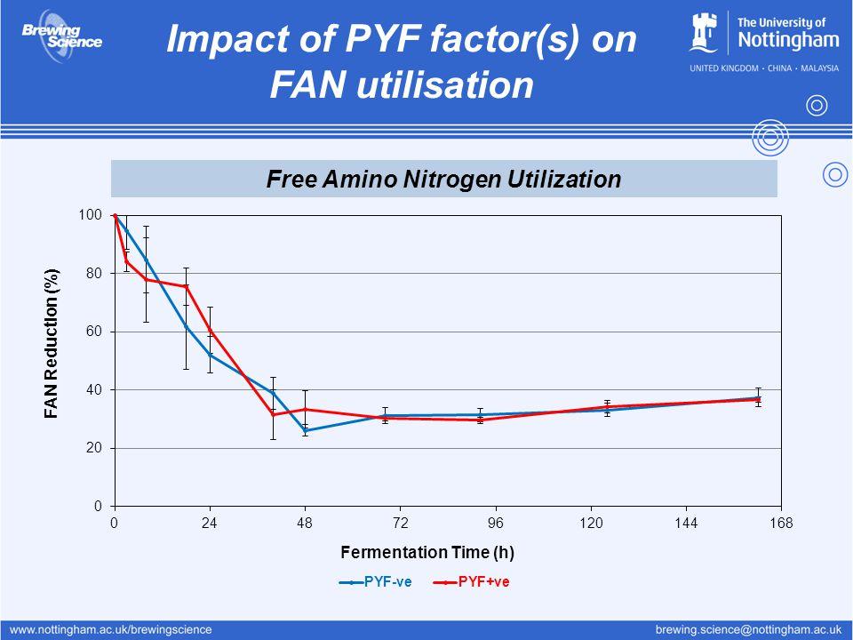 Impact of PYF factor(s) on FAN utilisation Free Amino Nitrogen Utilization