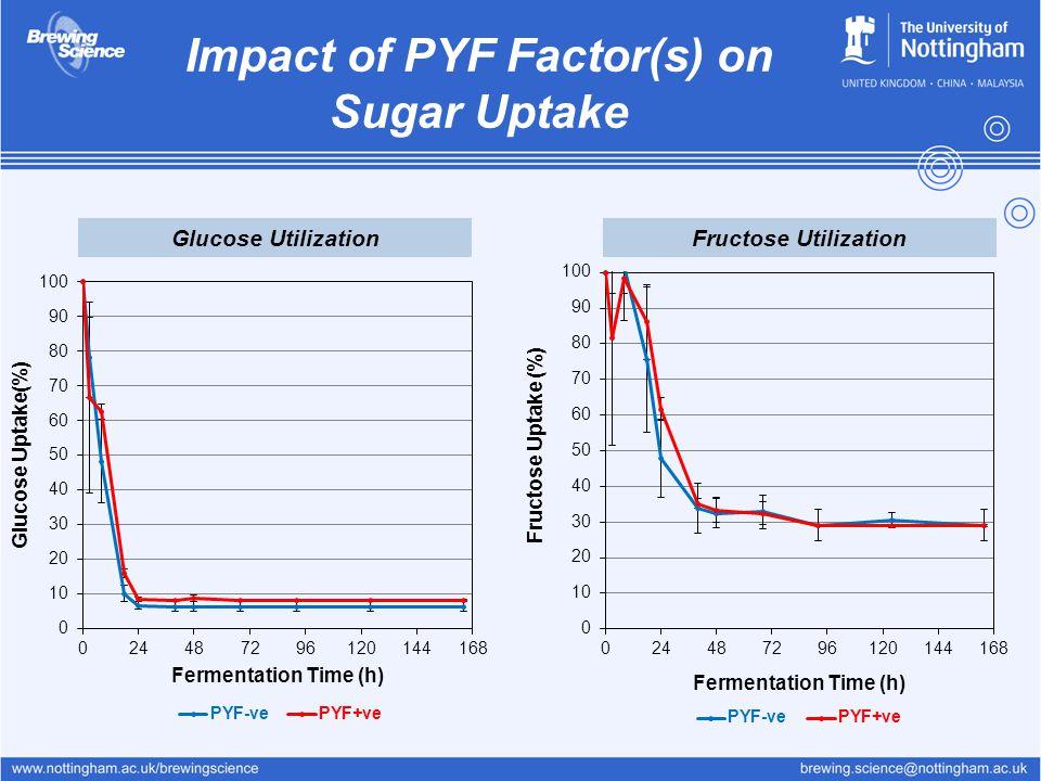 Impact of PYF Factor(s) on Sugar Uptake Fructose UtilizationGlucose Utilization