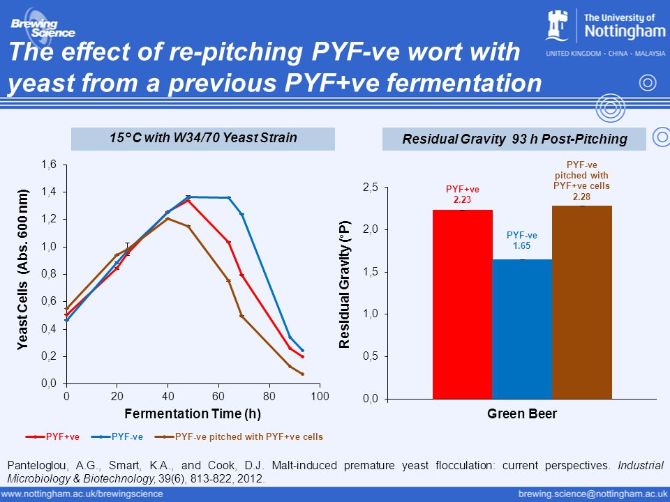 The effect of re-pitching PYF-ve wort with yeast from a previous PYF+ve fermentation Panteloglou, A.G., Smart, K.A., and Cook, D.J.