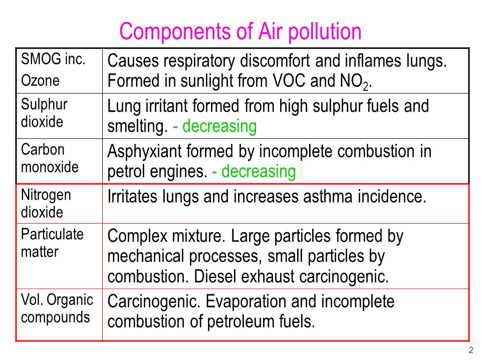 Components of Vehicle pollution Carbon monoxide - now 70% less than 20 years ago, but still a problem.
