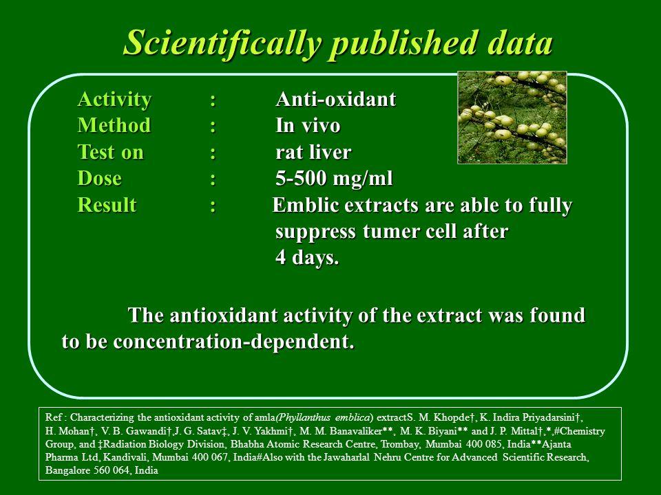 Ref : Characterizing the antioxidant activity of amla(Phyllanthus emblica) extractS.