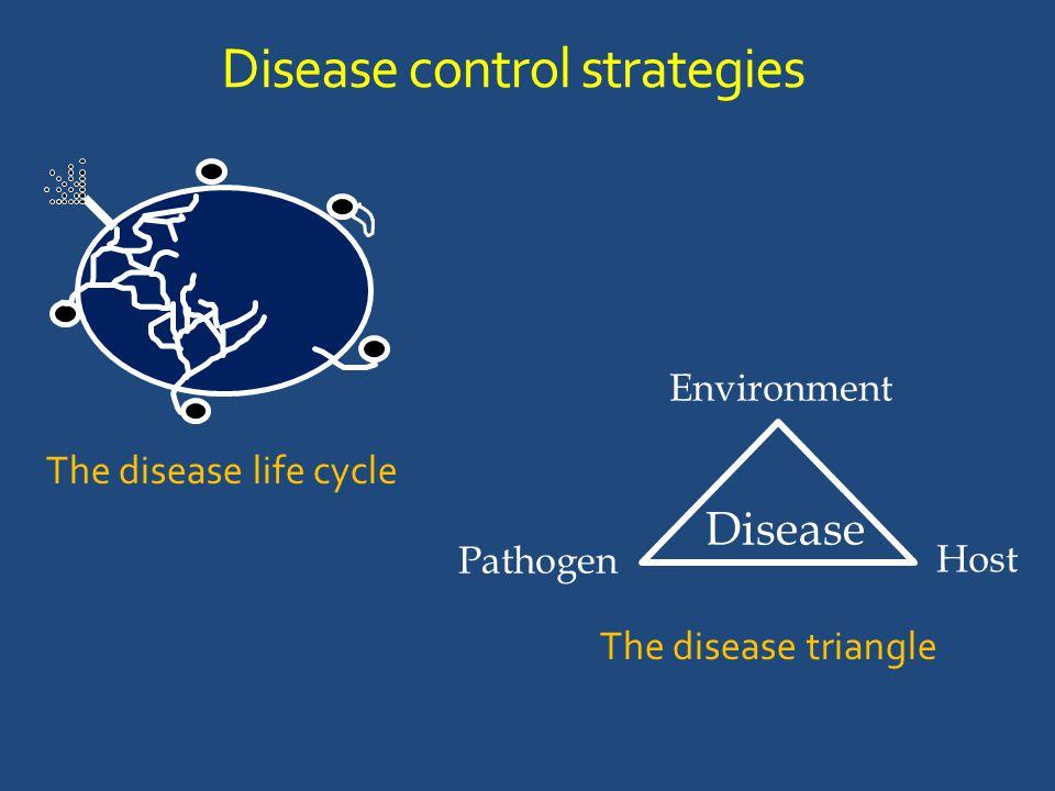 Disease control strategies Host Environment Pathogen The disease life cycle The disease triangle Disease