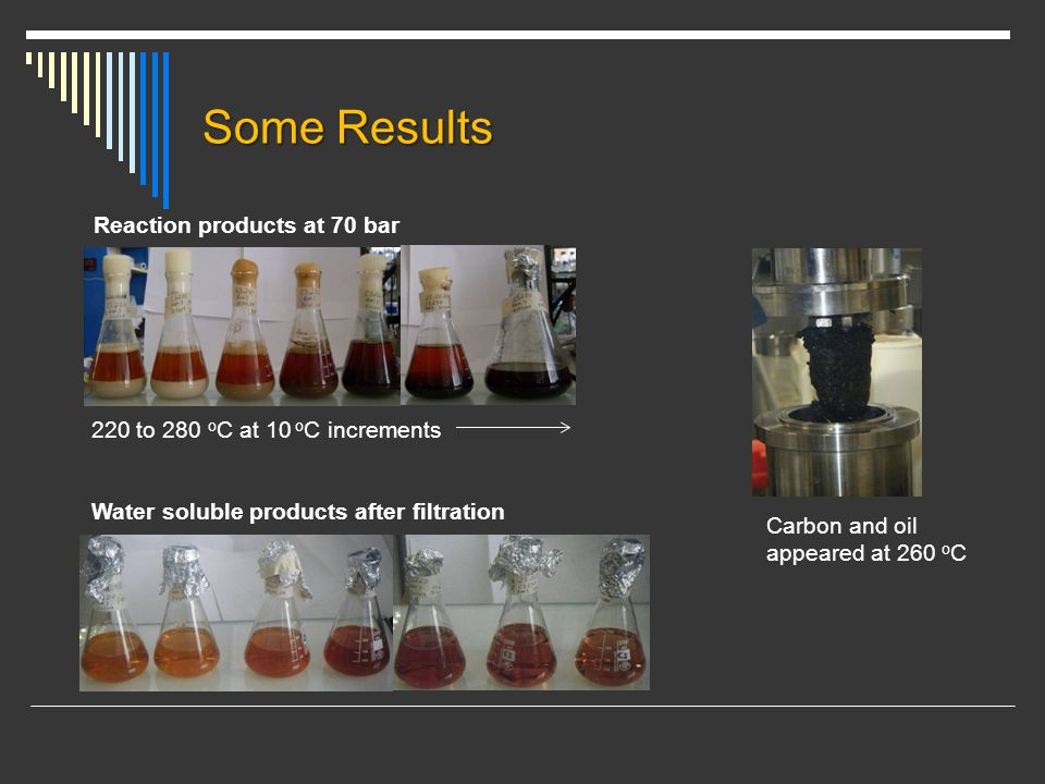 Some Results Carbon and oil appeared at 260 o C Water soluble products after filtration Reaction products at 70 bar 220 to 280 o C at 10 o C increments