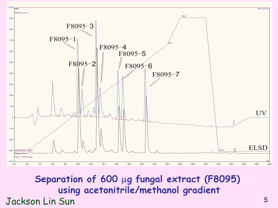 Separation of 600  g fungal extract (F8095) using acetonitrile/methanol gradient Jackson Lin Sun 5