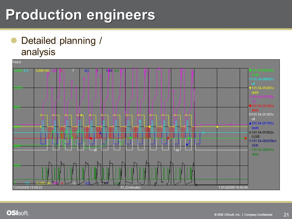 21 © 2008 OSIsoft, Inc. | Company Confidential Production engineers Detailed planning / analysis