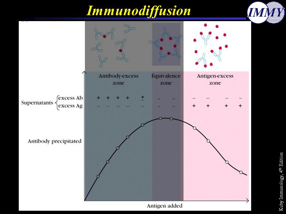 Kuby Immunology, 4 th Edition Immunodiffusion