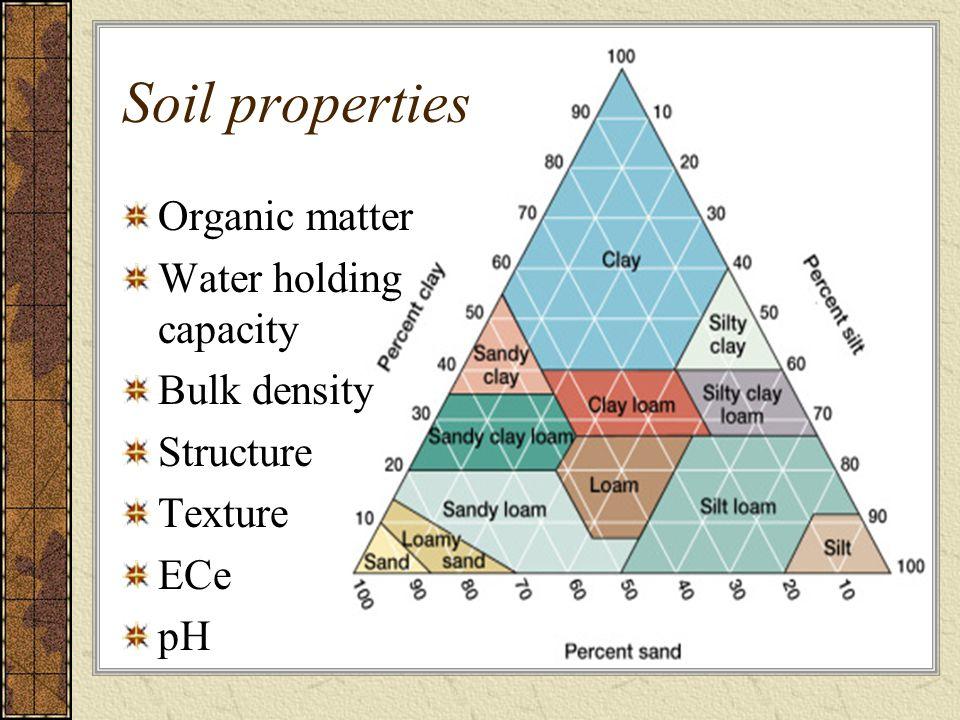 Soil properties Organic matter Water holding capacity Bulk density Structure Texture ECe pH