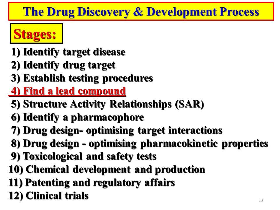 Stages: 1) Identify target disease 1) Identify target disease 2) Identify drug target 2) Identify drug target 3) Establish testing procedures 3) Estab