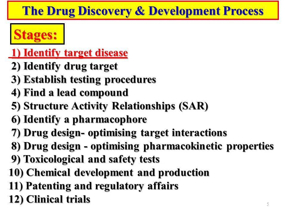 Stages: 1) Identify target disease 2) Identify drug target 2) Identify drug target 3) Establish testing procedures 3) Establish testing procedures 4)