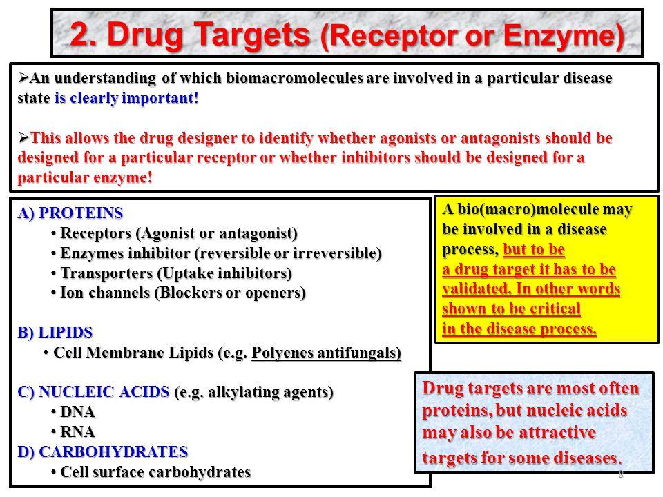 2. Drug Targets (Receptor or Enzyme) A) PROTEINS Receptors (Agonist or antagonist) Receptors (Agonist or antagonist) Enzymes inhibitor (reversible or