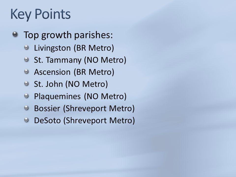 Top growth parishes: Livingston (BR Metro) St. Tammany (NO Metro) Ascension (BR Metro) St. John (NO Metro) Plaquemines (NO Metro) Bossier (Shreveport