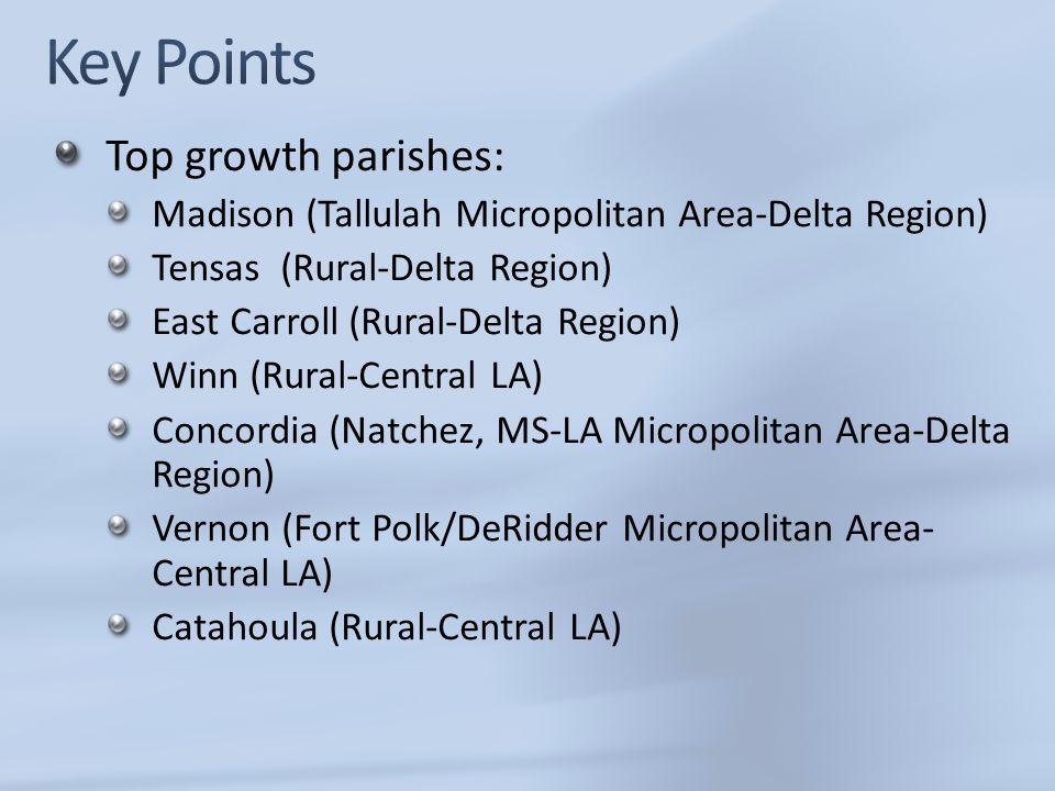 Top growth parishes: Madison (Tallulah Micropolitan Area-Delta Region) Tensas (Rural-Delta Region) East Carroll (Rural-Delta Region) Winn (Rural-Centr