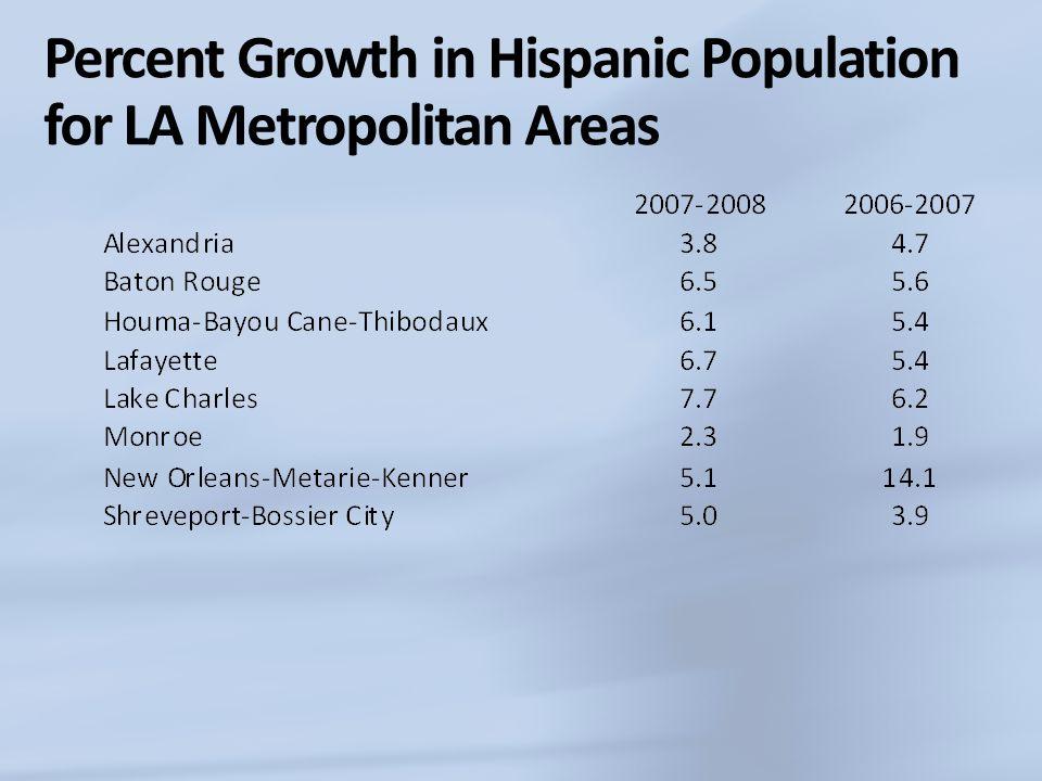 Percent Growth in Hispanic Population for LA Metropolitan Areas