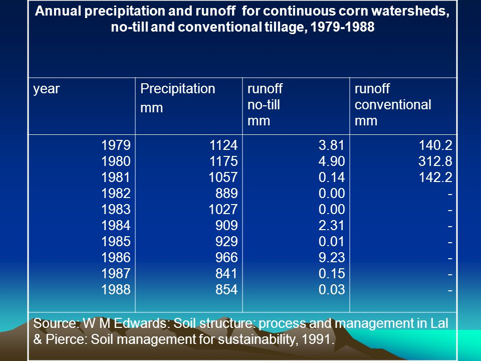 Annual precipitation and runoff for continuous corn watersheds, no-till and conventional tillage, 1979-1988 yearPrecipitation mm runoff no-till mm runoff conventional mm 1979 1980 1981 1982 1983 1984 1985 1986 1987 1988 1124 1175 1057 889 1027 909 929 966 841 854 3.81 4.90 0.14 0.00 0.00 2.31 0.01 9.23 0.15 0.03 140.2 312.8 142.2 - - - - - - - Source: W M Edwards: Soil structure: process and management in Lal & Pierce: Soil management for sustainability, 1991.