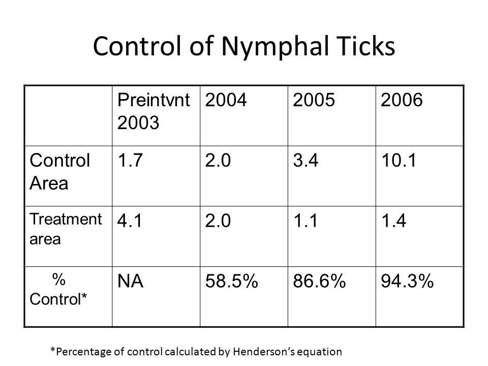 Control of Nymphal Ticks Preintvnt 2003 200420052006 Control Area 1.72.03.410.1 Treatment area 4.12.01.11.4 % Control* NA58.5%86.6%94.3% *Percentage of control calculated by Henderson's equation