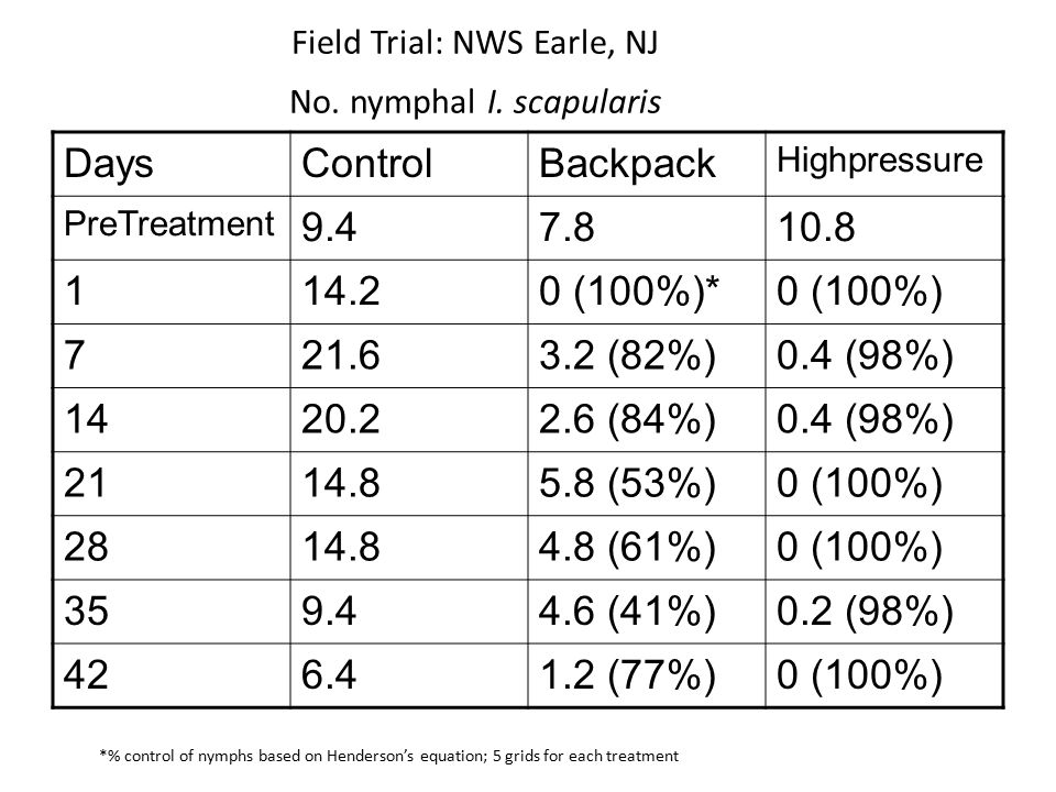 Field Trial: NWS Earle, NJ No. nymphal I.