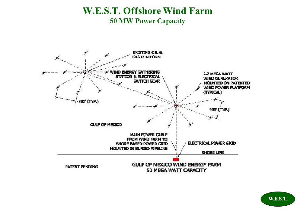 W.E.S.T. Offshore Wind Farm 50 MW Power Capacity W.E.S.T.