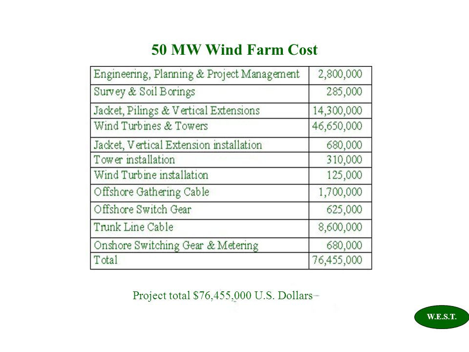 50 MW Wind Farm Cost W.E.S.T. Project total $76,455,000 U.S. Dollars
