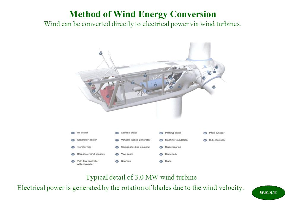 Method of Wind Energy Conversion Wind can be converted directly to electrical power via wind turbines.