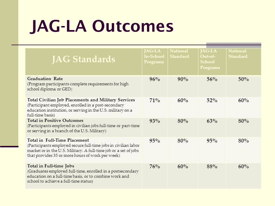 JAG-LA Outcomes JAG Standards JAG-LA In-School Programs National Standard JAG-LA Out-of- School Programs National Standard Graduation Rate (Program participants complete requirements for high school diploma or GED ) 96%90%56%50% Total Civilian Job Placements and Military Services ( Participant employed, enrolled in a post-secondary education institution, or serving in the U.S.