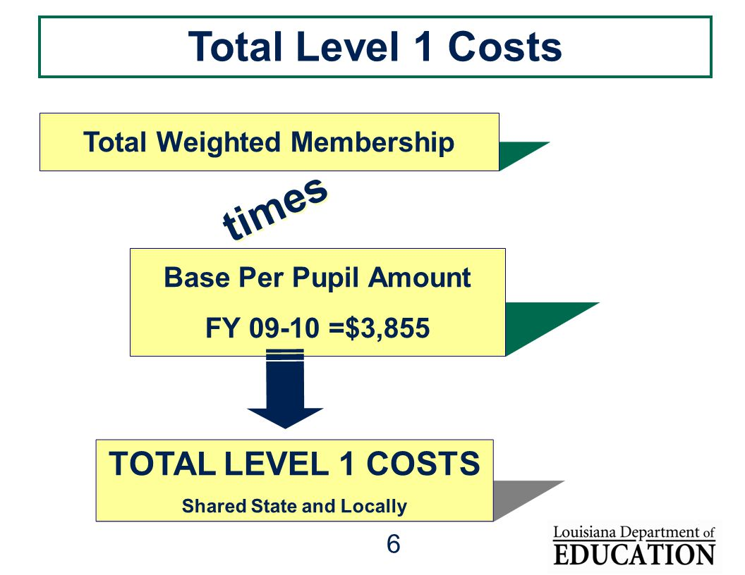 6 times Base Per Pupil Amount FY 09-10 =$3,855 TOTAL LEVEL 1 COSTS Shared State and Locally Total Weighted Membership Total Level 1 Costs