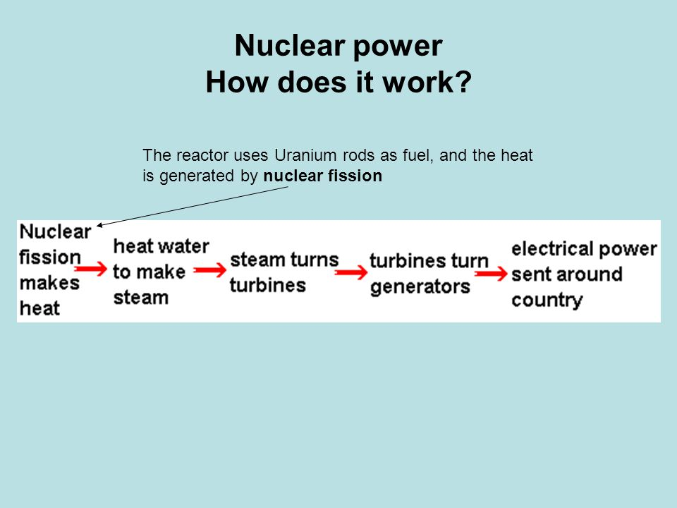 Nuclear power Advantages Does not pollute the air - Small solid waste generation (during normal operation) Low fuel costs - because so little fuel is needed Large fuel reserves - again, because so little fuel is needed No green house gas emissions Disadvantages : Risk of major accidents Nuclear waste - high level radioactive waste produced can remain dangerous for thousands of years.