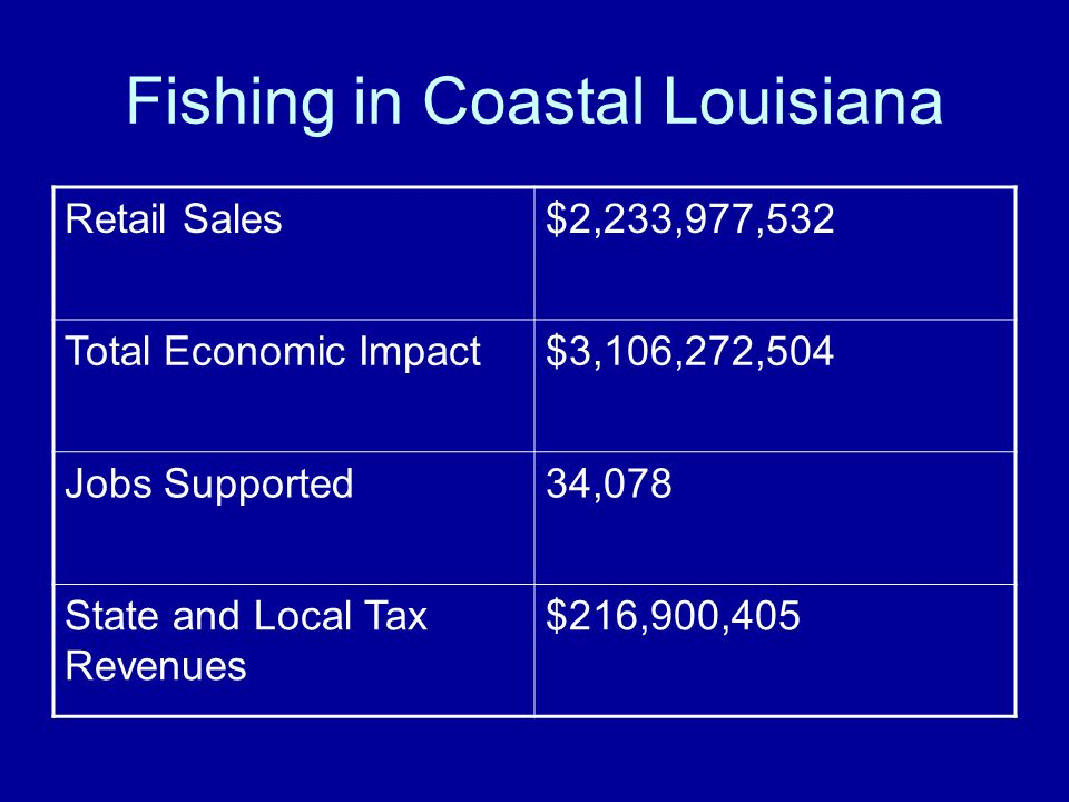 Fishing in Coastal Louisiana Retail Sales$2,233,977,532 Total Economic Impact$3,106,272,504 Jobs Supported34,078 State and Local Tax Revenues $216,900,405