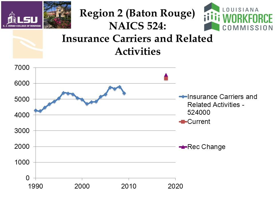 Region 2 (Baton Rouge) NAICS 524: Insurance Carriers and Related Activities