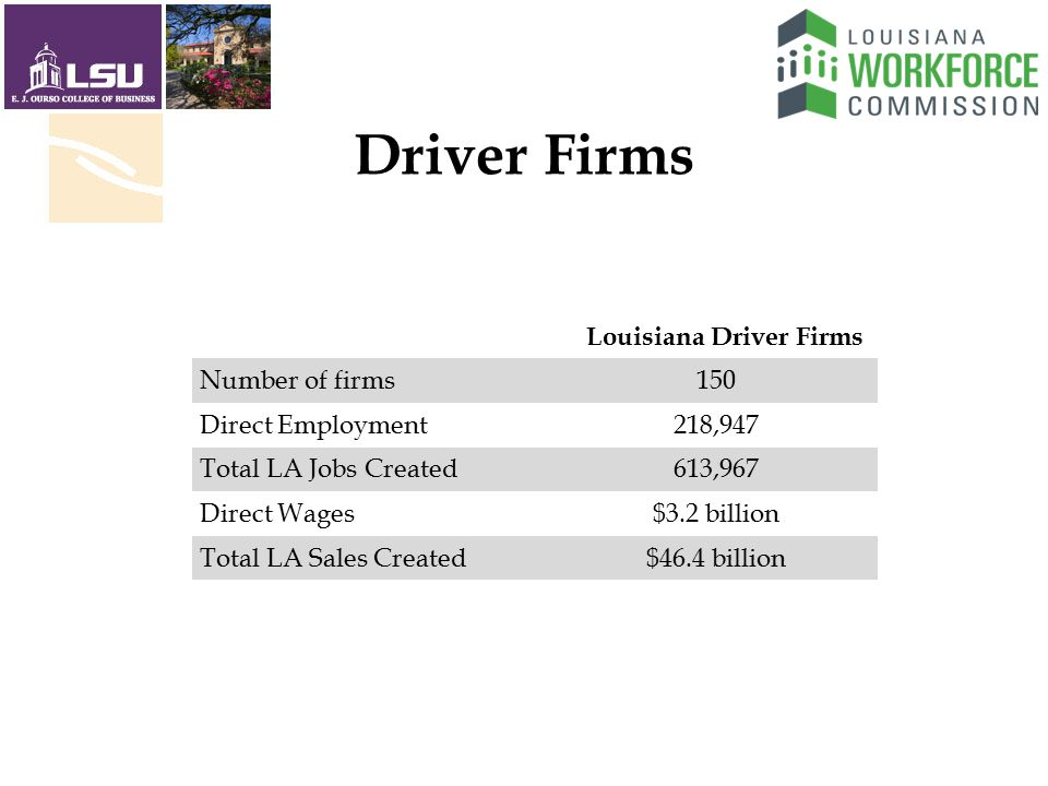 Louisiana Driver Firms Number of firms150 Direct Employment218,947 Total LA Jobs Created613,967 Direct Wages$3.2 billion Total LA Sales Created$46.4 billion Driver Firms