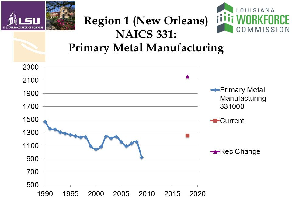Region 1 (New Orleans) NAICS 331: Primary Metal Manufacturing