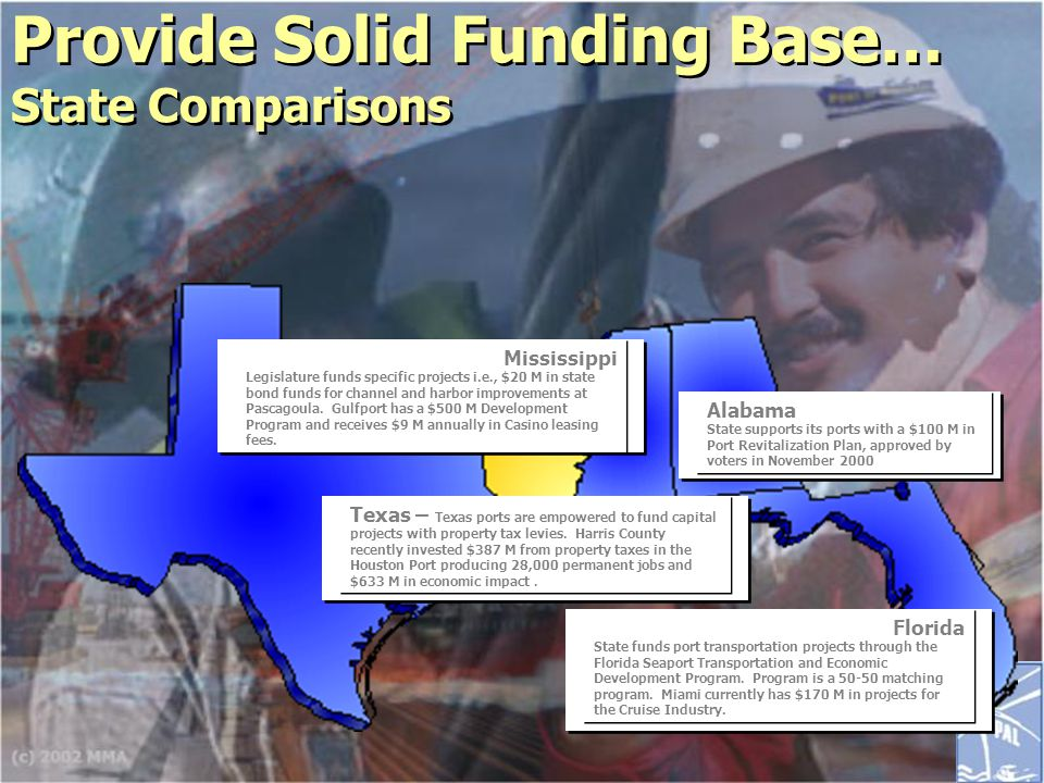 Provide Solid Funding Base… State Comparisons Florida State funds port transportation projects through the Florida Seaport Transportation and Economic Development Program.