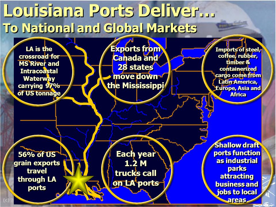 Position for Future Opportunities Need efficient, state of the art facilities Strong intermodal transportation system Must compete effectively for the business Need efficient, state of the art facilities Strong intermodal transportation system Must compete effectively for the business Increase General and Containerized Cargo Business