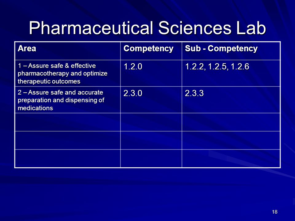 18 Pharmaceutical Sciences Lab AreaCompetency Sub - Competency 1 – Assure safe & effective pharmacotherapy and optimize therapeutic outcomes , 1.2.5, – Assure safe and accurate preparation and dispensing of medications