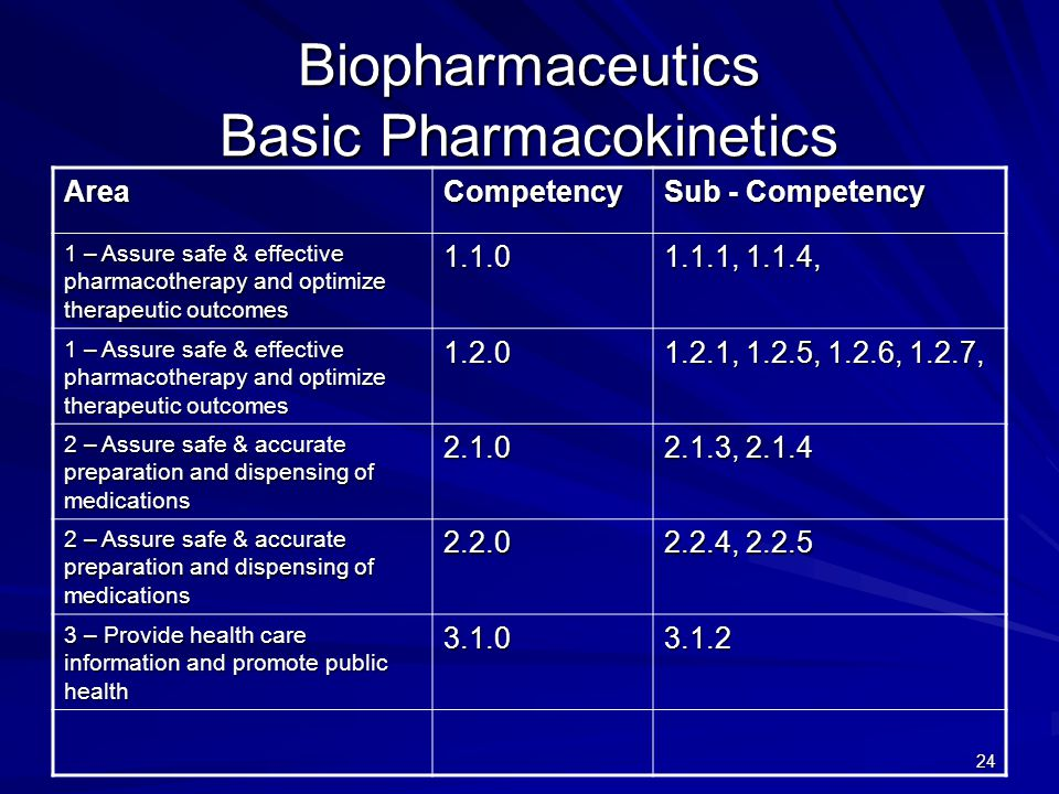 24 Biopharmaceutics Basic Pharmacokinetics AreaCompetency Sub - Competency 1 – Assure safe & effective pharmacotherapy and optimize therapeutic outcomes , 1.1.4, 1 – Assure safe & effective pharmacotherapy and optimize therapeutic outcomes , 1.2.5, 1.2.6, 1.2.7, 2 – Assure safe & accurate preparation and dispensing of medications , – Assure safe & accurate preparation and dispensing of medications , – Provide health care information and promote public health