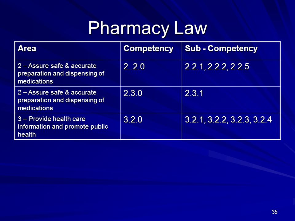 35 Pharmacy Law AreaCompetency Sub - Competency 2 – Assure safe & accurate preparation and dispensing of medications , 2.2.2, – Assure safe & accurate preparation and dispensing of medications – Provide health care information and promote public health , 3.2.2, 3.2.3, 3.2.4