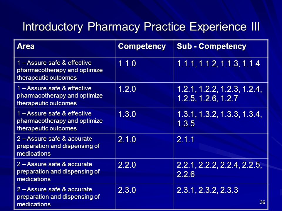 36 Introductory Pharmacy Practice Experience III AreaCompetency Sub - Competency 1 – Assure safe & effective pharmacotherapy and optimize therapeutic outcomes , 1.1.2, 1.1.3, – Assure safe & effective pharmacotherapy and optimize therapeutic outcomes , 1.2.2, 1.2.3, 1.2.4, 1.2.5, 1.2.6, – Assure safe & effective pharmacotherapy and optimize therapeutic outcomes , 1.3.2, 1.3.3, 1.3.4, – Assure safe & accurate preparation and dispensing of medications , 2.2.2, 2.2.4, 2.2.5, – Assure safe & accurate preparation and dispensing of medications , 2.3.2, 2.3.3