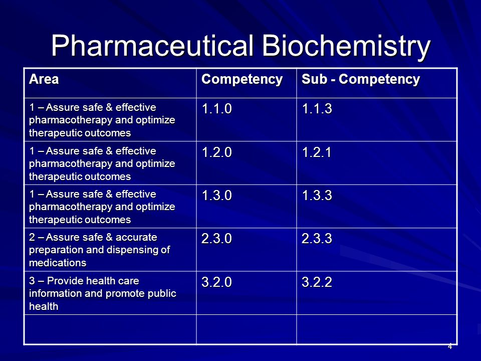 4 Pharmaceutical Biochemistry AreaCompetency Sub - Competency 1 – Assure safe & effective pharmacotherapy and optimize therapeutic outcomes – Assure safe & accurate preparation and dispensing of medications – Provide health care information and promote public health