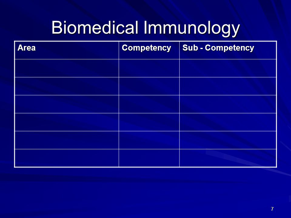 18 Pharmaceutical Sciences Lab AreaCompetency Sub - Competency 1 – Assure safe & effective pharmacotherapy and optimize therapeutic outcomes 1.2.0 1.2.2, 1.2.5, 1.2.6 2 – Assure safe and accurate preparation and dispensing of medications 2.3.02.3.3