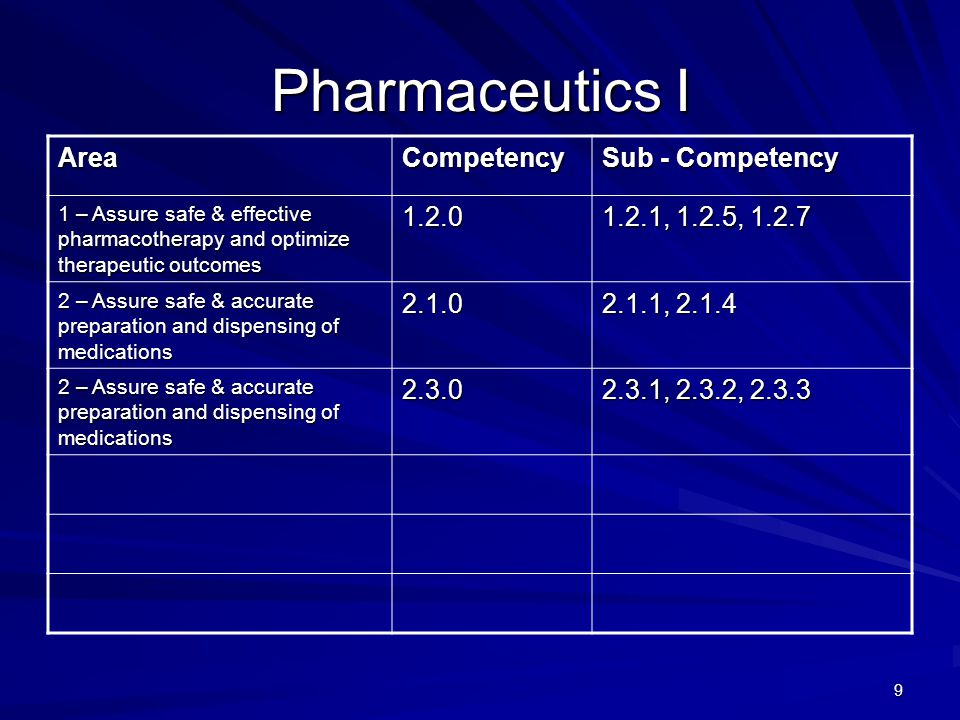 40 Advanced Pharmacy Practice Experience Clinical AreaCompetency Sub - Competency 1 – Assure safe & effective pharmacotherapy and optimize therapeutic outcomes 1.1.0 1.1.1, 1.1.2, 1.1.3, 1.1.4, 1 – Assure safe & effective pharmacotherapy and optimize therapeutic outcomes 1.2.0 1.2.1, 1.2.2, 1.2.3, 1.2.4, 1.2.5, 1.2.6, 1.2.7 1 – Assure safe & effective pharmacotherapy and optimize therapeutic outcomes 1.3.0 1.3.1, 1.3.2, 1.3.3, 1.3.4, 1.3.5 2 – Assure safe & accurate preparation and dispensing of medications 2.2.0 2.2.1, 2.2.2, 2.2.3, 2.2.4, 2.2.5, 2.2.6 3 – Provide health care information and promote public health 3.1.0 3.1.1, 3.1.2 3 – Provide health care information and promote public health 3.2.0 3.2.1, 3.2.2, 3.2.3, 3.2.4