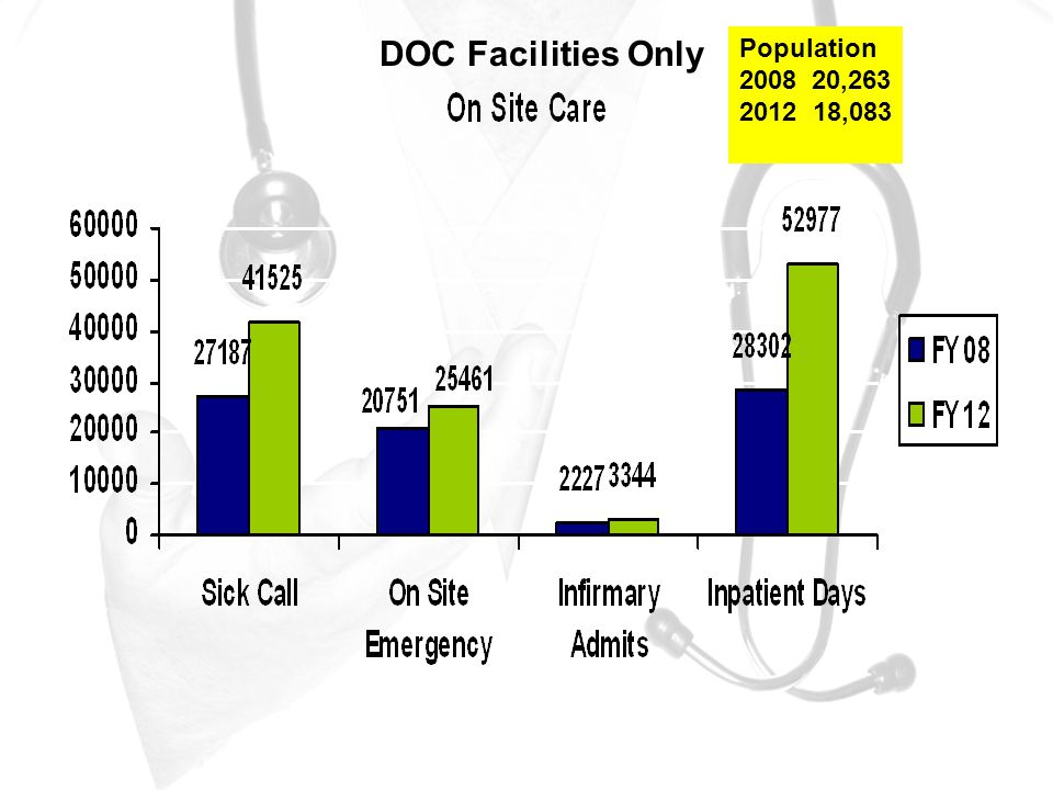 Population 2008 20,263 2012 18,083 DOC Facilities Only