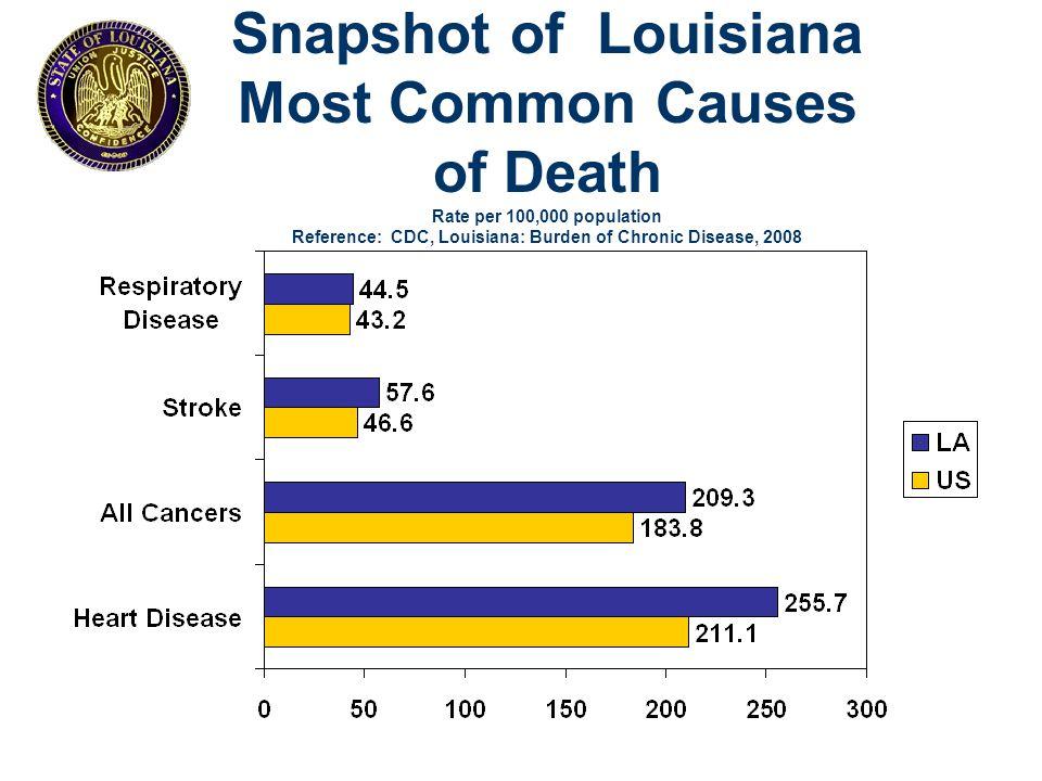 HIV in Louisiana In the most recent CDC HIV Surveillance Report (Vol.
