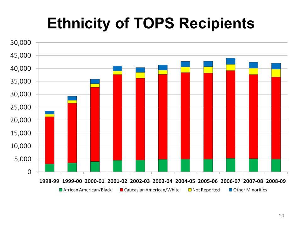 Ethnicity of TOPS Recipients 20