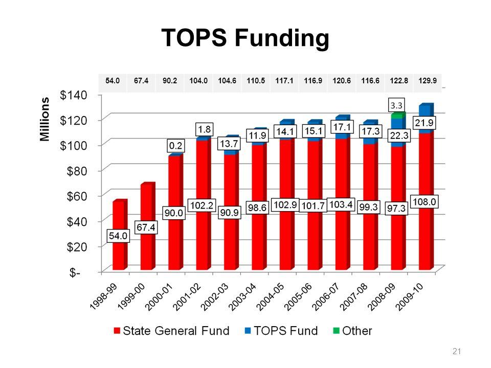 TOPS Funding 54.067.490.2104.0104.6110.5117.1116.9120.6116.6122.8129.9 21