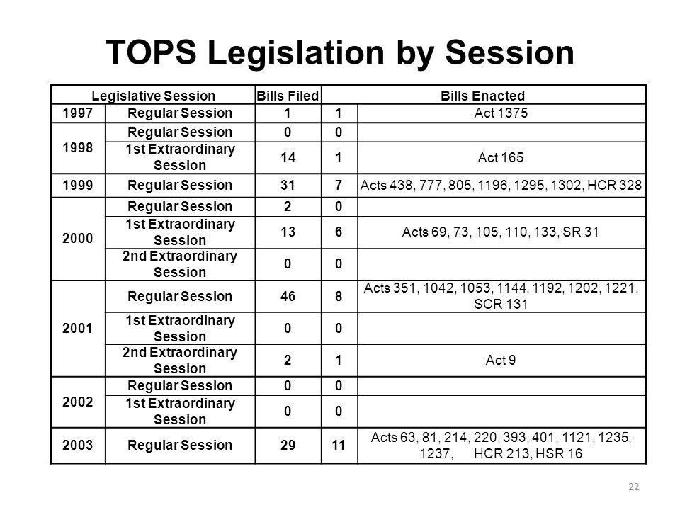 TOPS Legislation by Session Legislative SessionBills FiledBills Enacted 1997Regular Session11Act 1375 1998 Regular Session00 1st Extraordinary Session 141Act 165 1999Regular Session317Acts 438, 777, 805, 1196, 1295, 1302, HCR 328 2000 Regular Session20 1st Extraordinary Session 136Acts 69, 73, 105, 110, 133, SR 31 2nd Extraordinary Session 00 2001 Regular Session468 Acts 351, 1042, 1053, 1144, 1192, 1202, 1221, SCR 131 1st Extraordinary Session 00 2nd Extraordinary Session 21Act 9 2002 Regular Session00 1st Extraordinary Session 00 2003Regular Session2911 Acts 63, 81, 214, 220, 393, 401, 1121, 1235, 1237, HCR 213, HSR 16 22