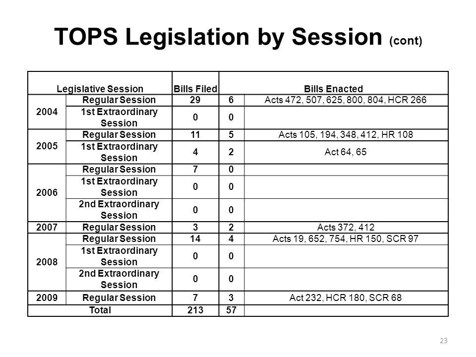 TOPS Legislation by Session (cont) Legislative SessionBills FiledBills Enacted 2004 Regular Session296Acts 472, 507, 625, 800, 804, HCR 266 1st Extraordinary Session 00 2005 Regular Session115Acts 105, 194, 348, 412, HR 108 1st Extraordinary Session 42Act 64, 65 2006 Regular Session70 1st Extraordinary Session 00 2nd Extraordinary Session 00 2007Regular Session32Acts 372, 412 2008 Regular Session144Acts 19, 652, 754, HR 150, SCR 97 1st Extraordinary Session 00 2nd Extraordinary Session 00 2009Regular Session73Act 232, HCR 180, SCR 68 Total21357 23