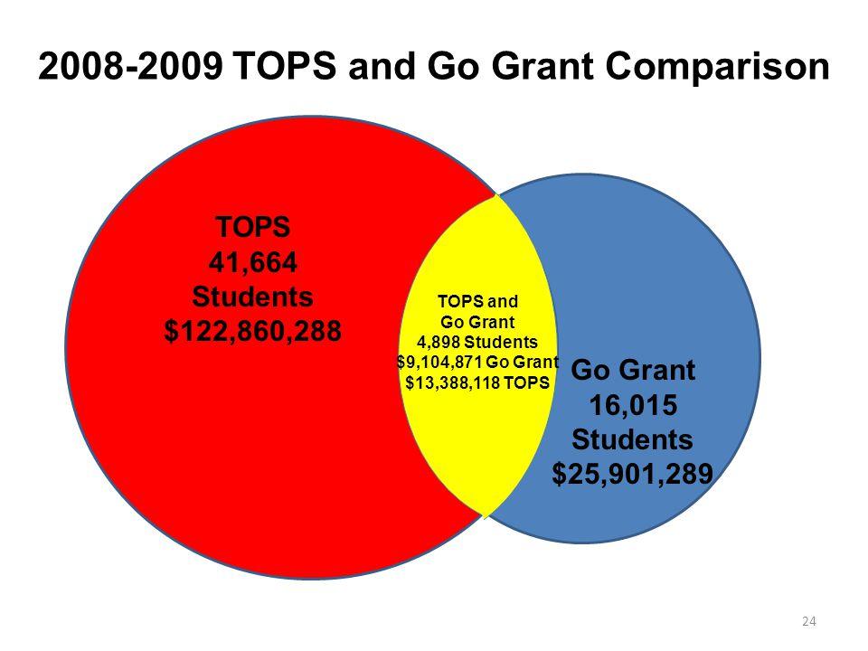 2008-2009 TOPS and Go Grant Comparison TOPS 41,664 Students $122,860,288 Go Grant 16,015 Students $25,901,289 TOPS and Go Grant 4,898 Students $9,104,871 Go Grant $13,388,118 TOPS 24