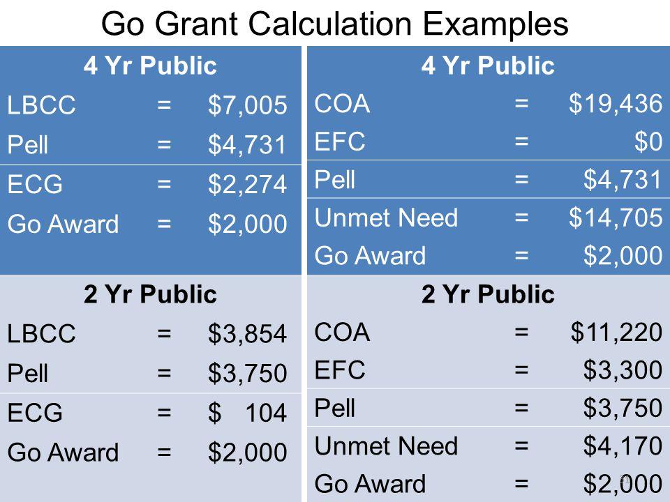 Go Grant Calculation Examples 4 Yr Public COA=$19,436 EFC=$0 Pell=$4,731 Unmet Need=$14,705 Go Award=$2,000 4 Yr Public LBCC=$7,005 Pell=$4,731 ECG=$2,274 Go Award=$2,000 2 Yr Public LBCC=$3,854 Pell=$3,750 ECG=$ 104 Go Award=$2,000 2 Yr Public COA=$11,220 EFC=$3,300 Pell=$3,750 Unmet Need=$4,170 Go Award=$2,000 31